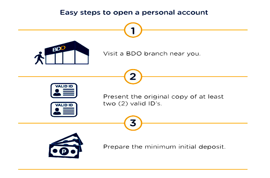 How To Open BDO Kabayan Savings Account, steps_how_to_open_bdo_account.png
