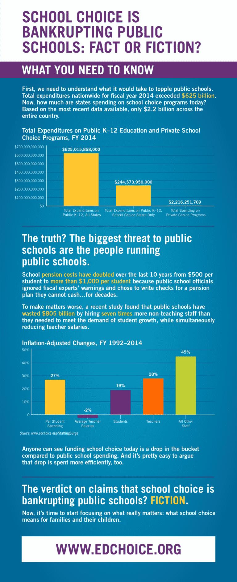School Choice is Bankrupting Schools